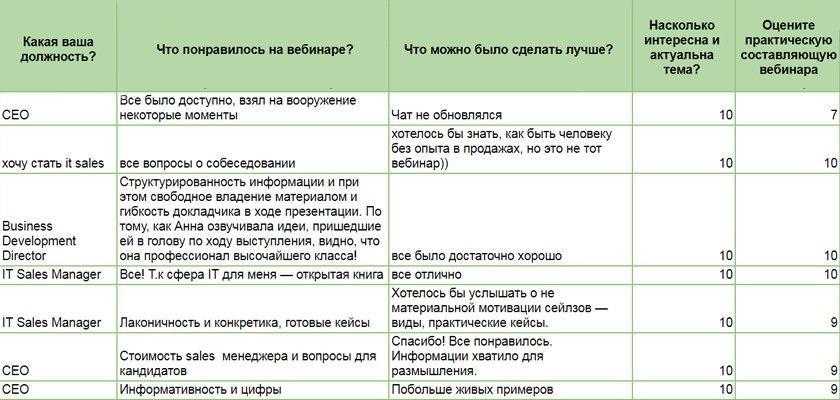 Отзывы по вебинару про зарплаты сейлзов